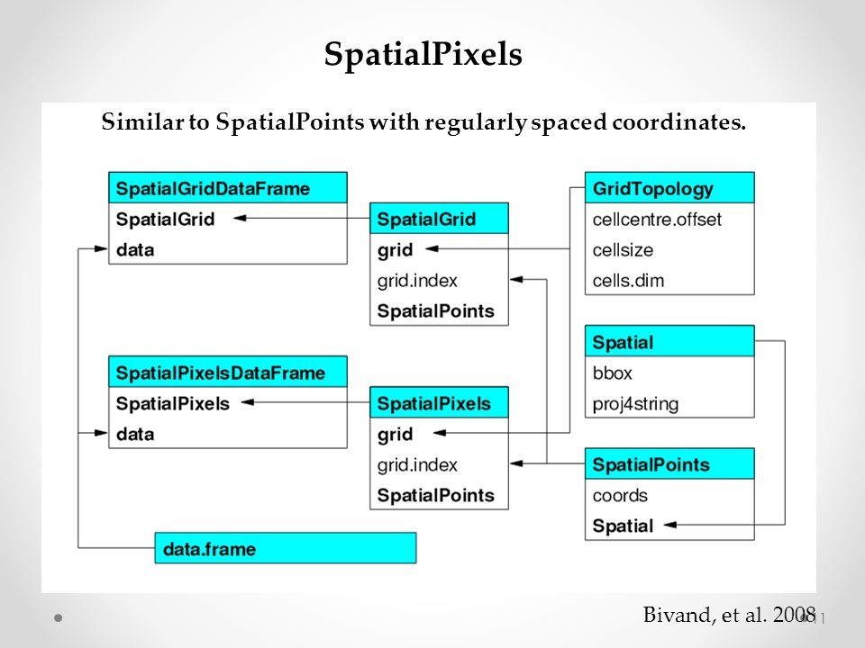 SpatialPixels Similar to SpatialPoints with regularly spaced coordinates. Bivand, et al. 2008