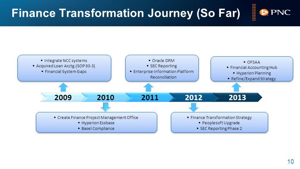 Finance Transformation Journey (So Far)