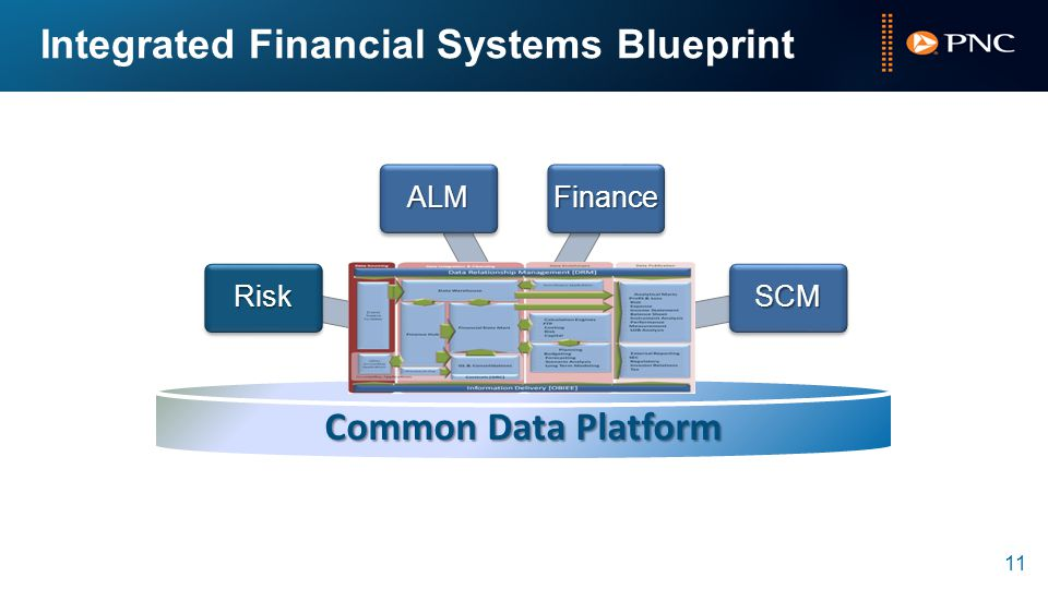 Integrated Financial Systems Blueprint