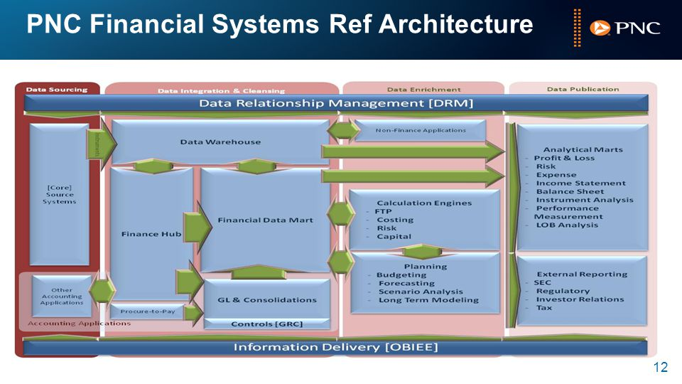 PNC Financial Systems Ref Architecture