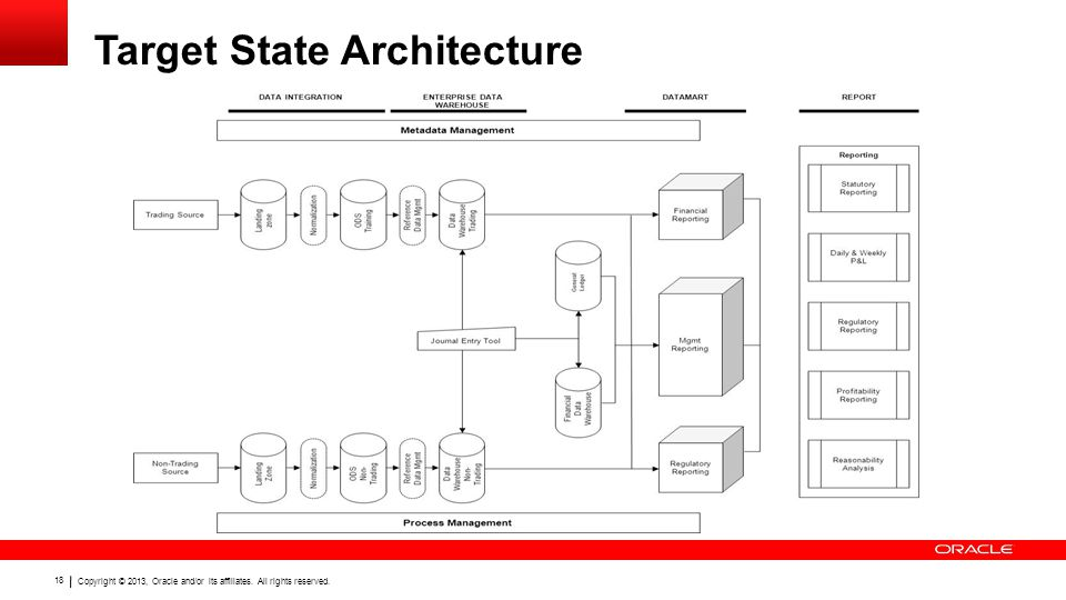 Target State Architecture