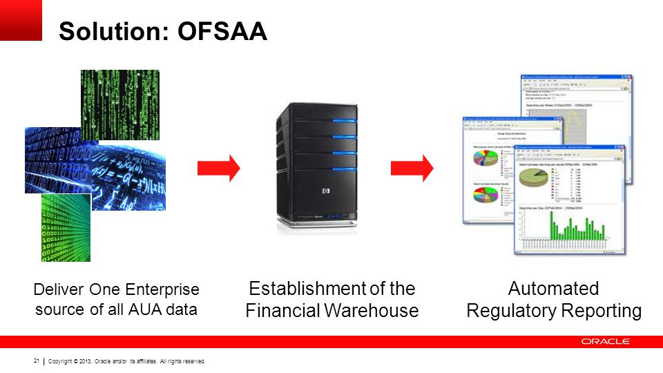 Solution: OFSAA Establishment of the Financial Warehouse