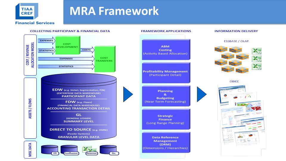 MRA Framework