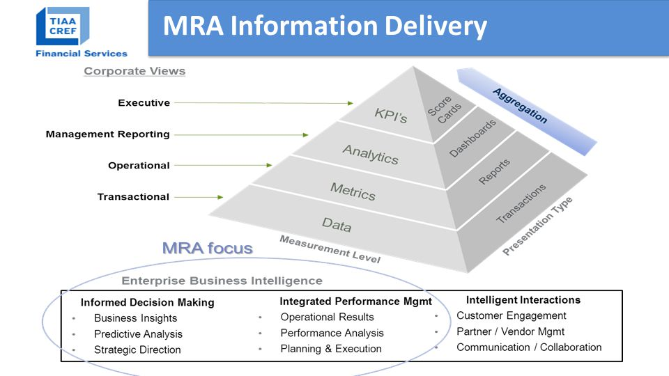 MRA Information Delivery