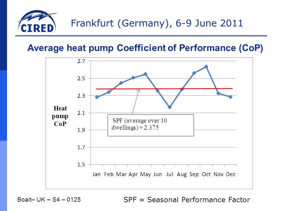 Average heat pump Coefficient of Performance (CoP)