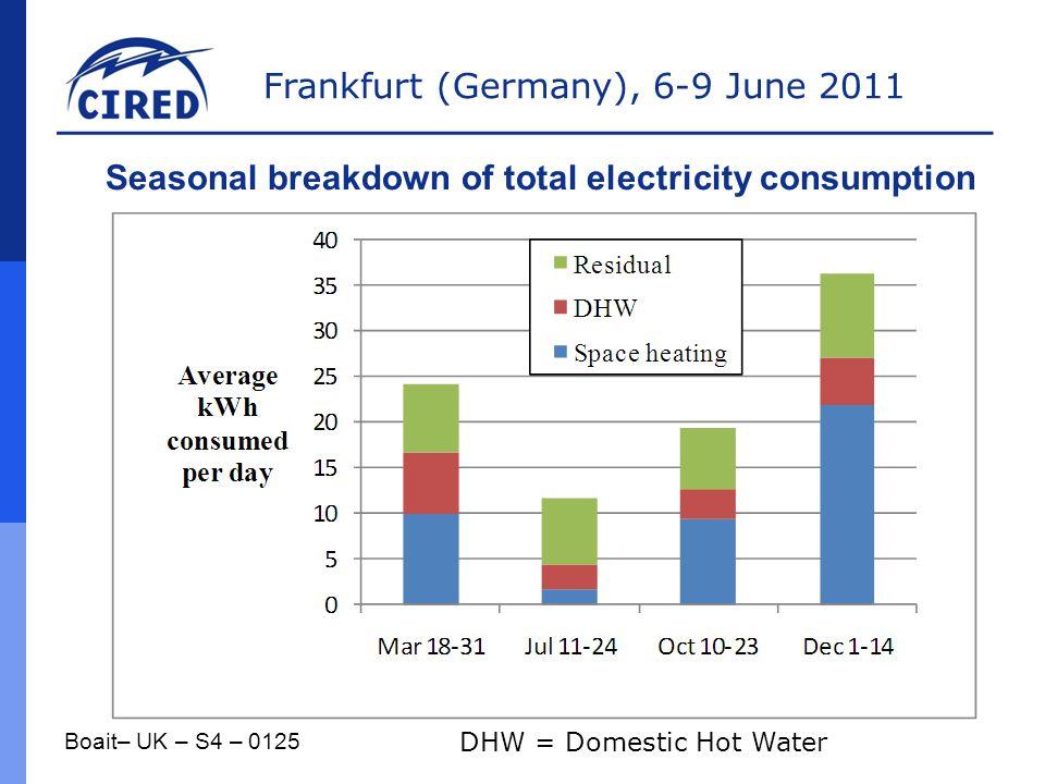 Seasonal breakdown of total electricity consumption