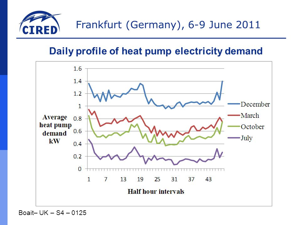 Daily profile of heat pump electricity demand