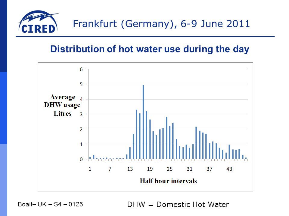 Distribution of hot water use during the day