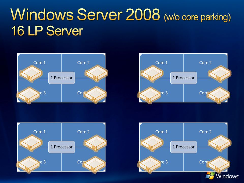 Windows Server 2008 (w/o core parking) 16 LP Server