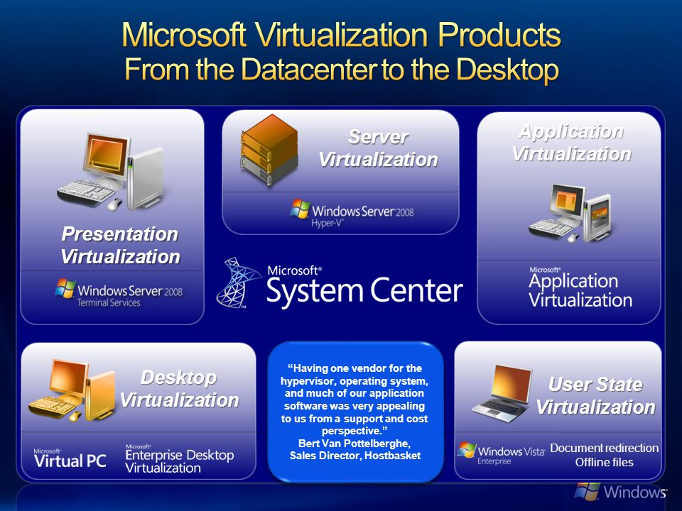 Microsoft Virtualization Products From the Datacenter to the Desktop