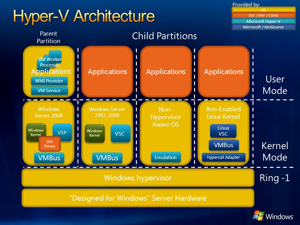 Hyper-V Architecture Child Partitions User Mode Kernel Mode Ring -1