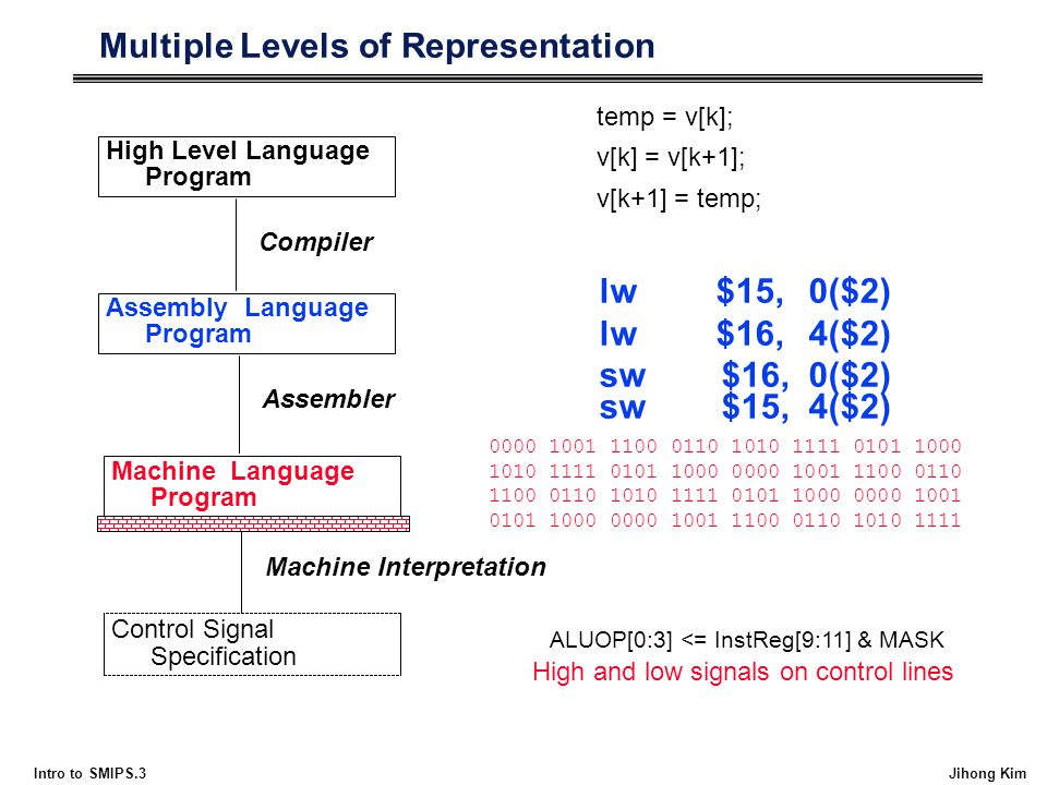 Multiple Levels of Representation