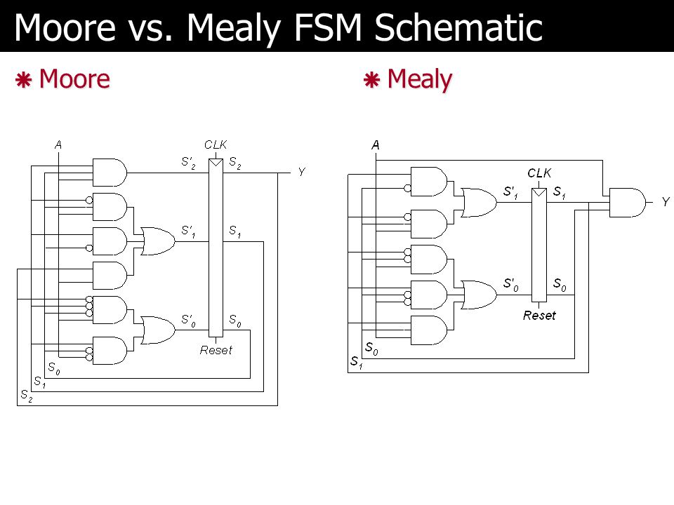 Moore vs. Mealy FSM Schematic
