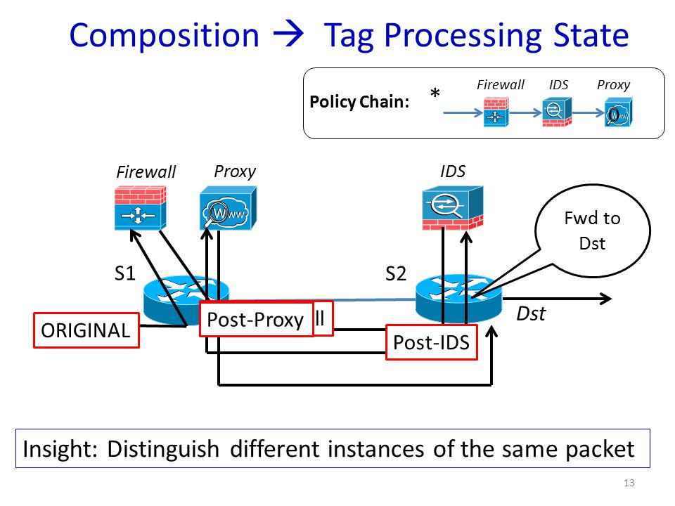 Composition  Tag Processing State