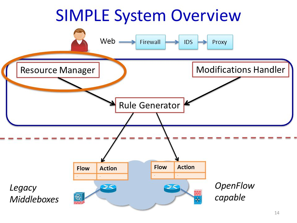 SIMPLE System Overview