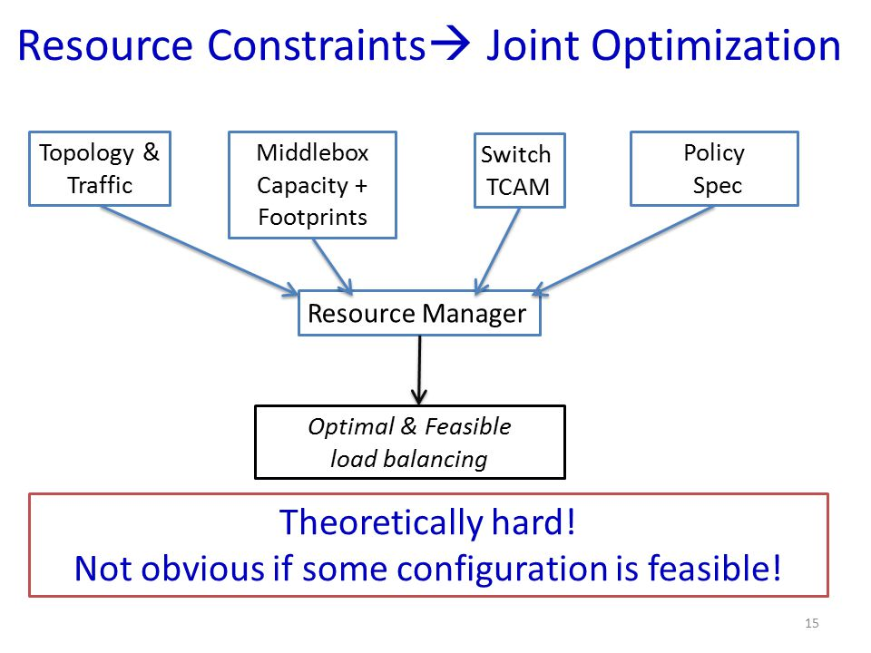 Resource Constraints Joint Optimization