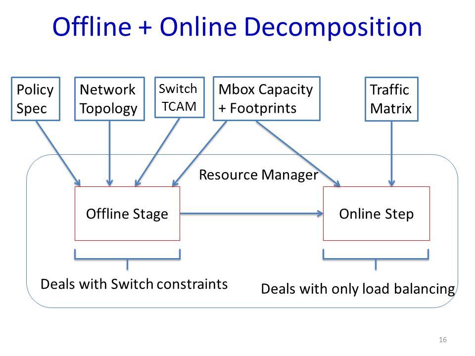Offline + Online Decomposition