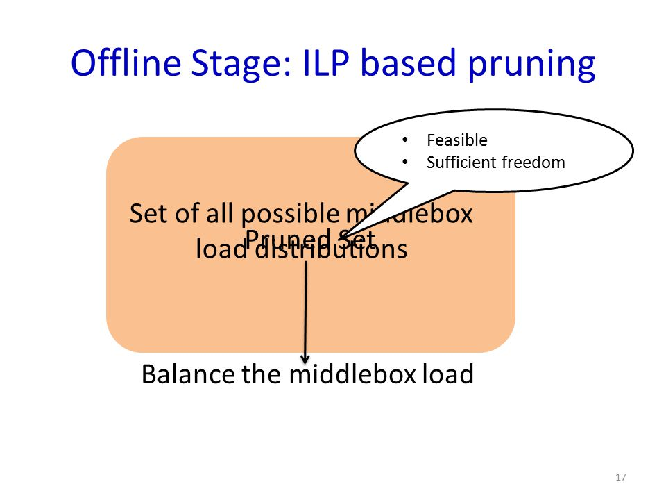 Offline Stage: ILP based pruning