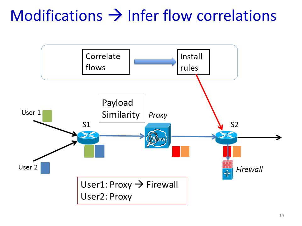 Modifications  Infer flow correlations