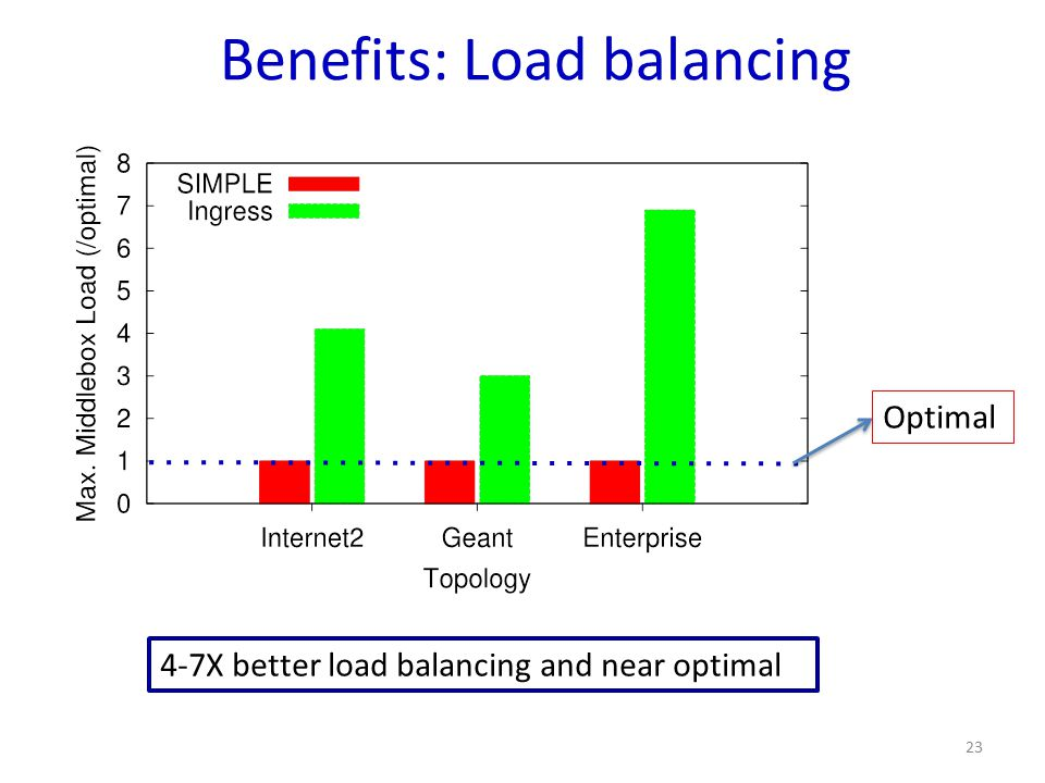 Benefits: Load balancing