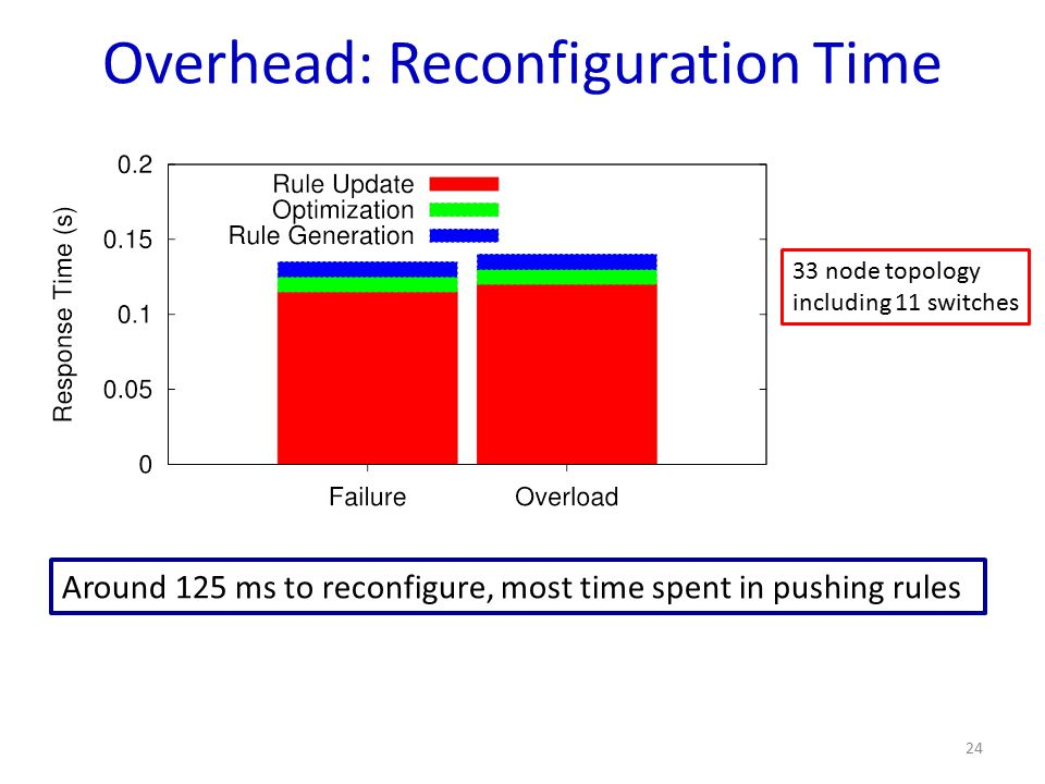 Overhead: Reconfiguration Time