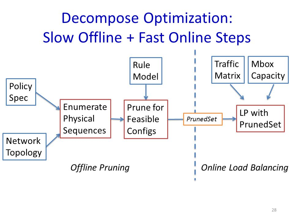 Decompose Optimization: Slow Offline + Fast Online Steps
