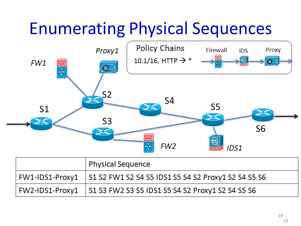 Enumerating Physical Sequences