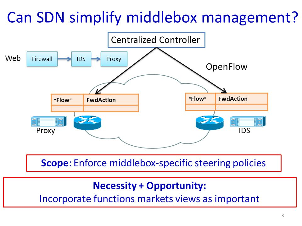 Can SDN simplify middlebox management