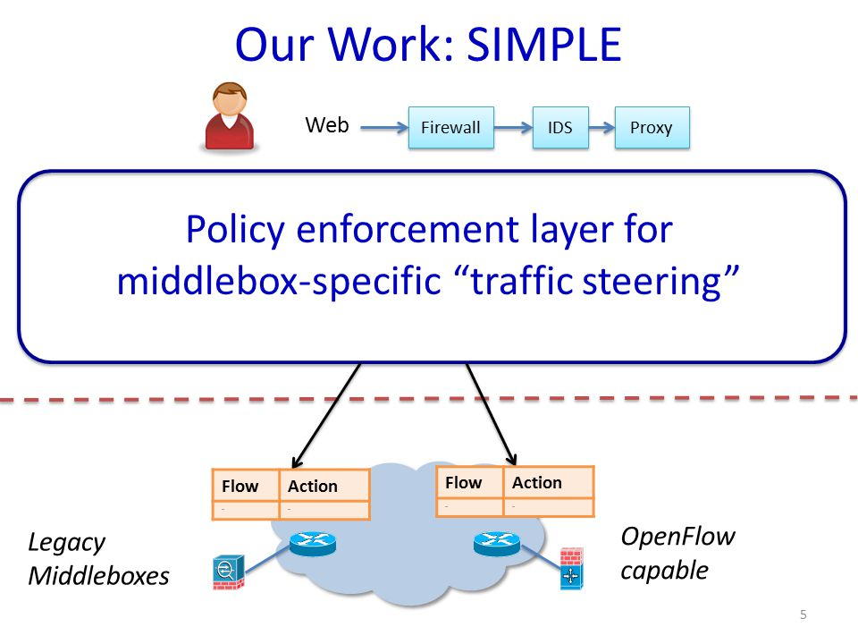 Our Work: SIMPLE Policy enforcement layer for