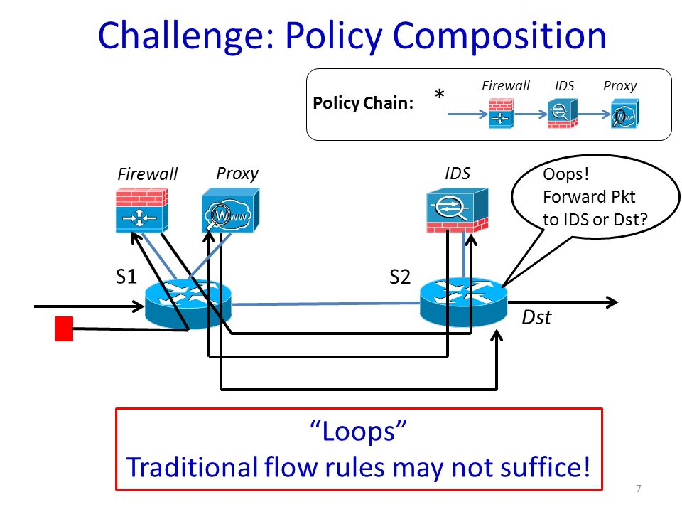 Challenge: Policy Composition