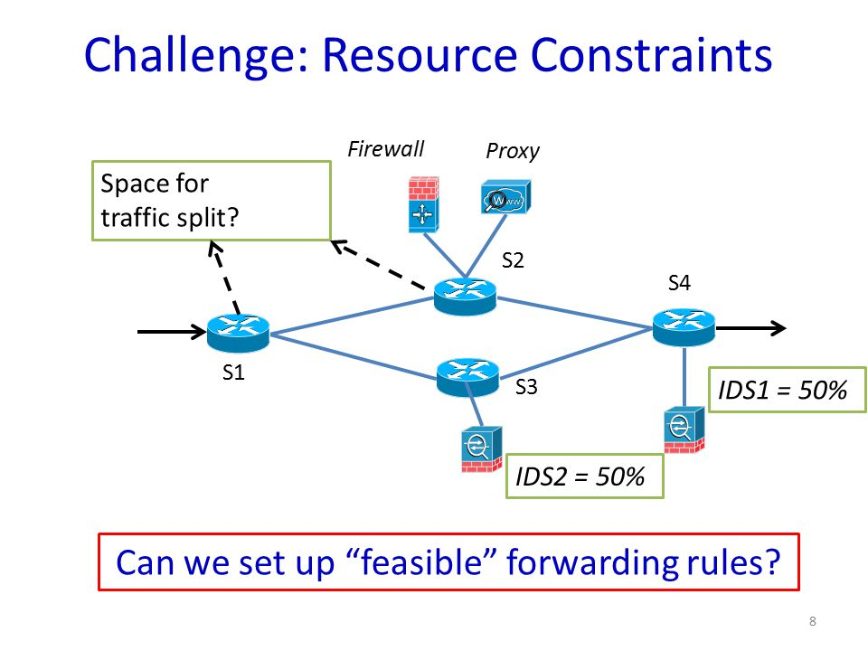Challenge: Resource Constraints