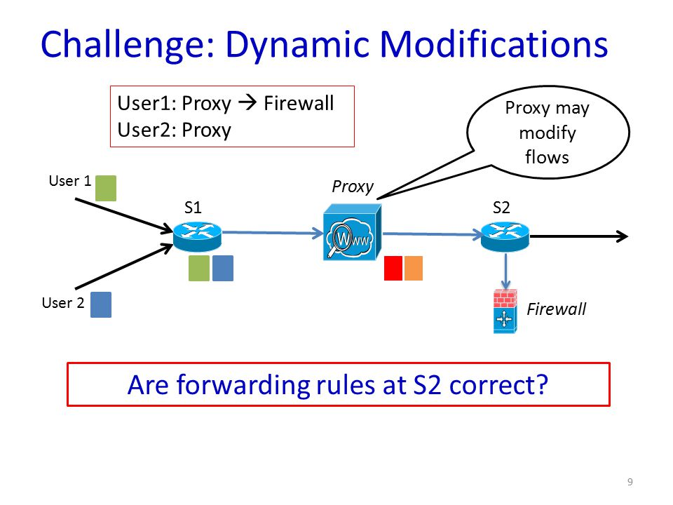 Challenge: Dynamic Modifications