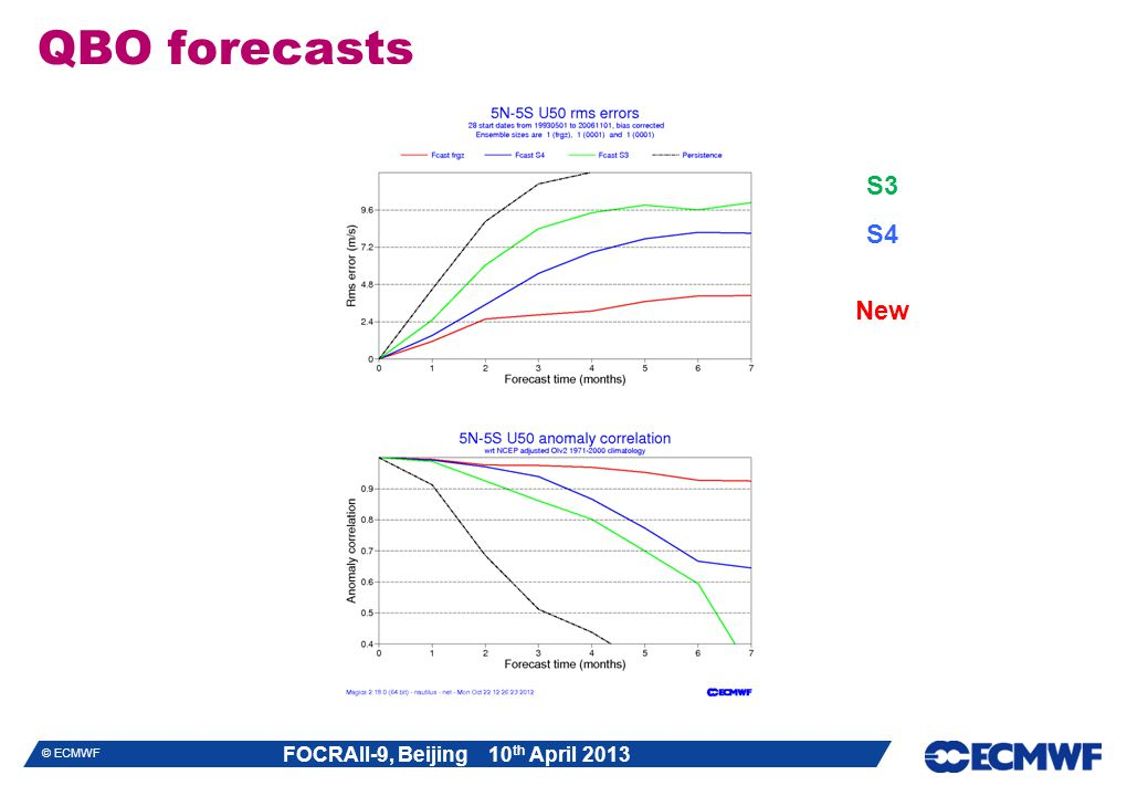 QBO forecasts S3 S4 New