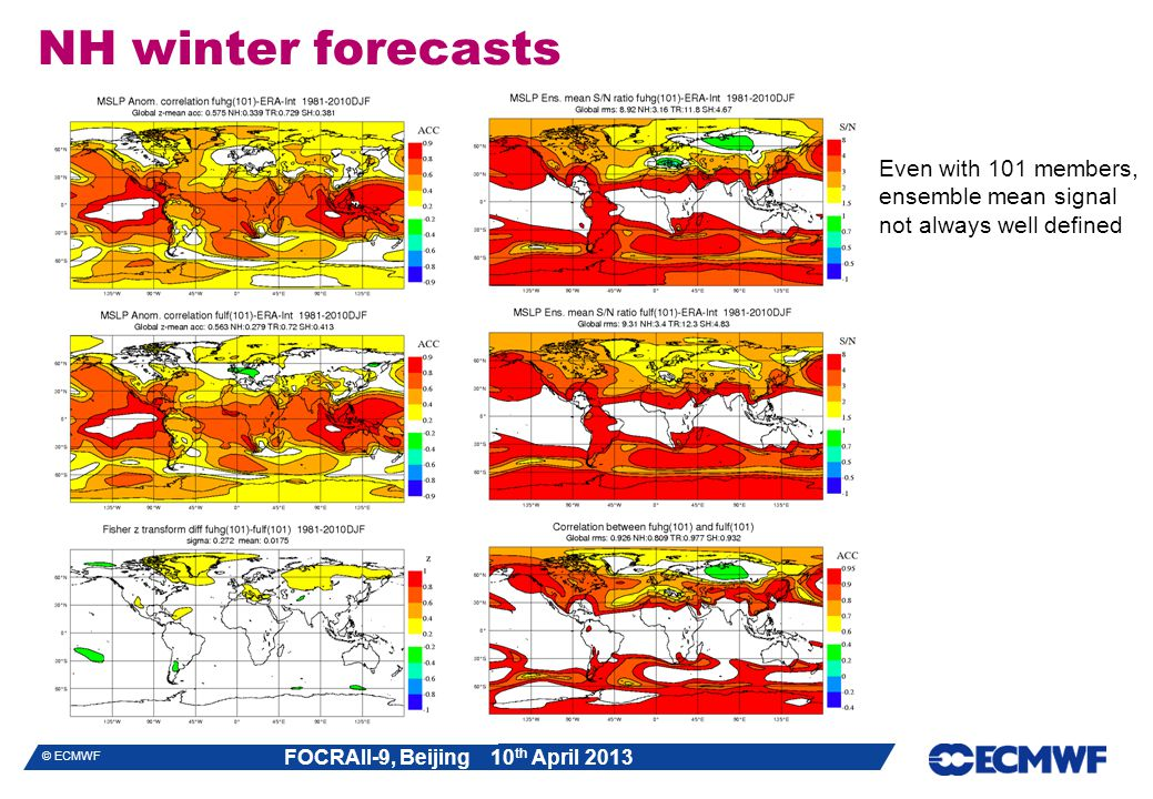 NH winter forecasts Even with 101 members, ensemble mean signal not always well defined