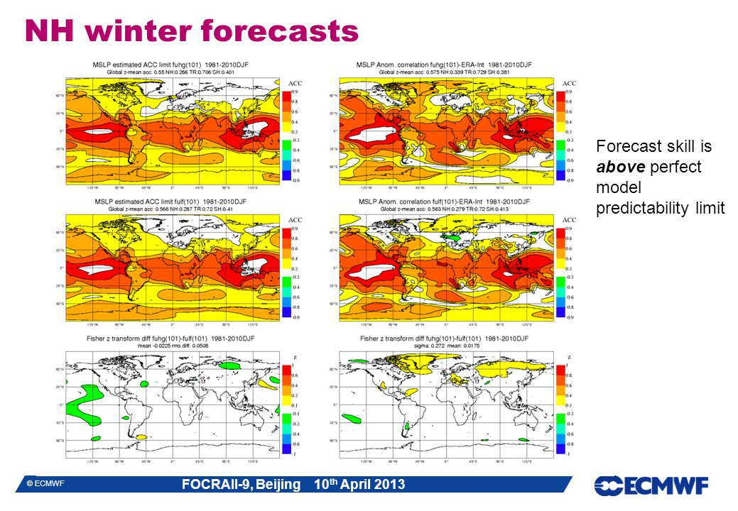 NH winter forecasts Forecast skill is above perfect model predictability limit
