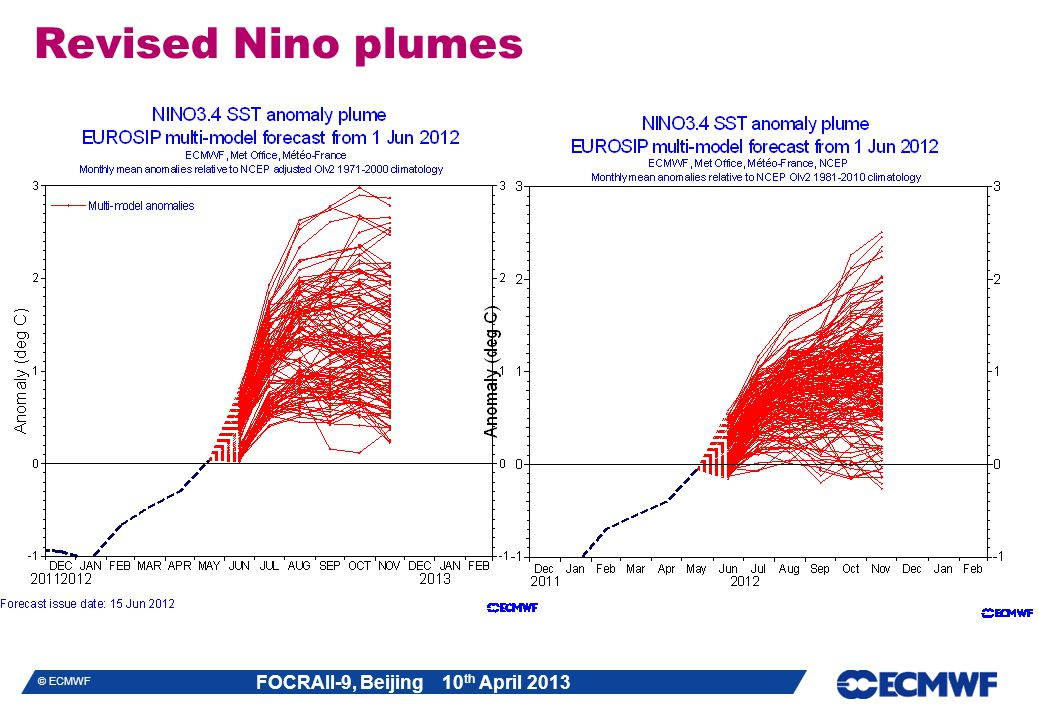 Revised Nino plumes