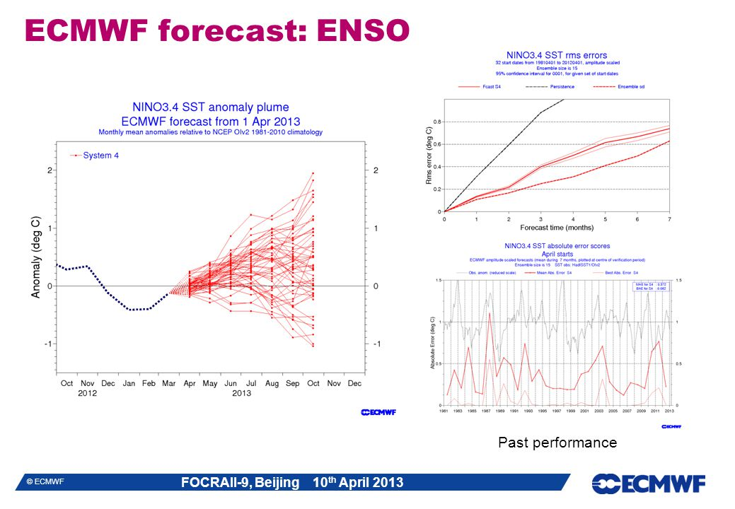ECMWF forecast: ENSO Past performance