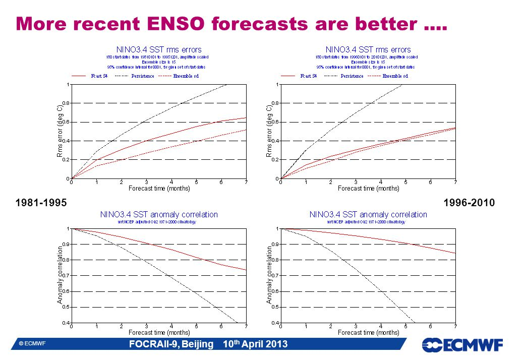 More recent ENSO forecasts are better ....