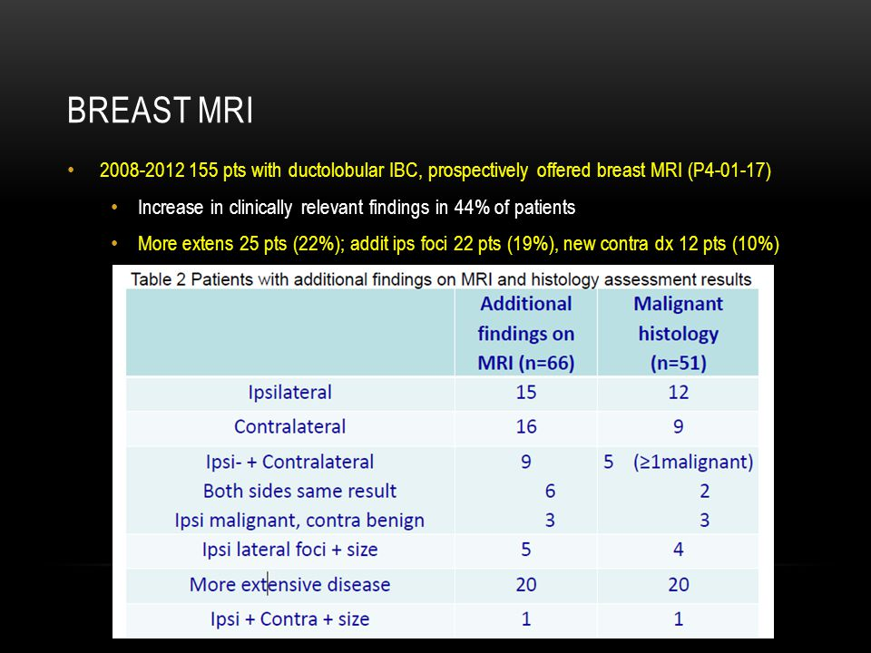 Breast MRI 2008-2012 155 pts with ductolobular IBC, prospectively offered breast MRI (P4-01-17)