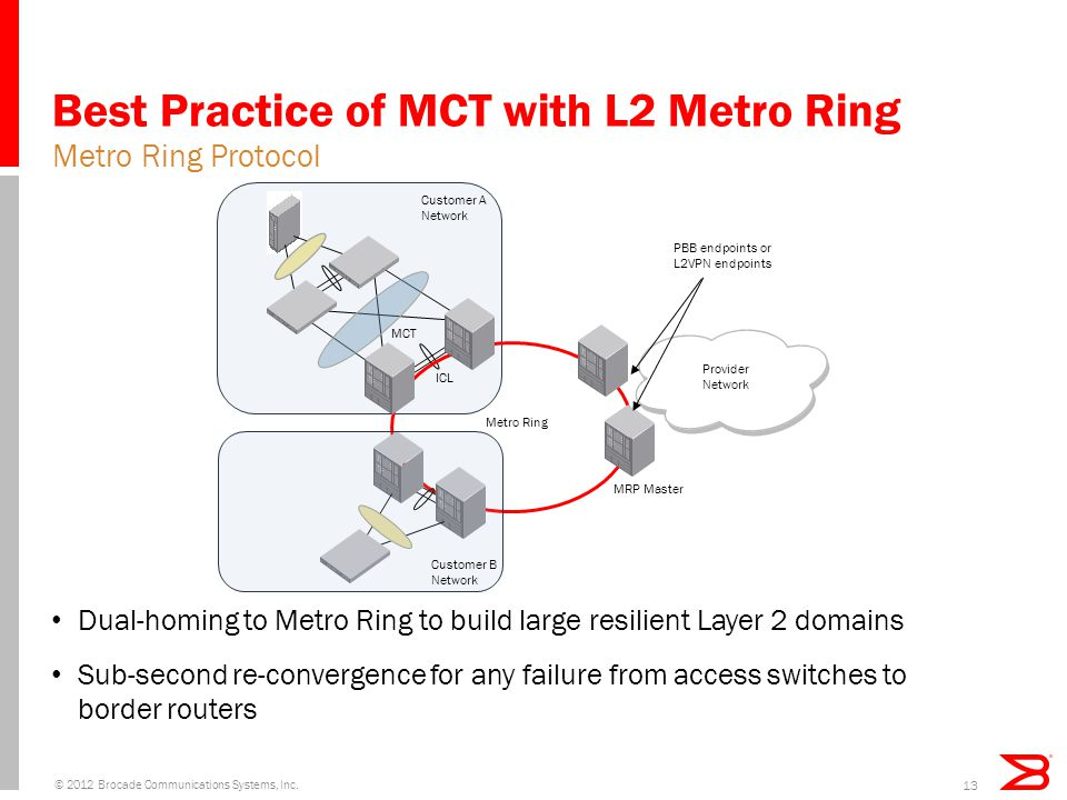 Best Practice of MCT with L2 Metro Ring
