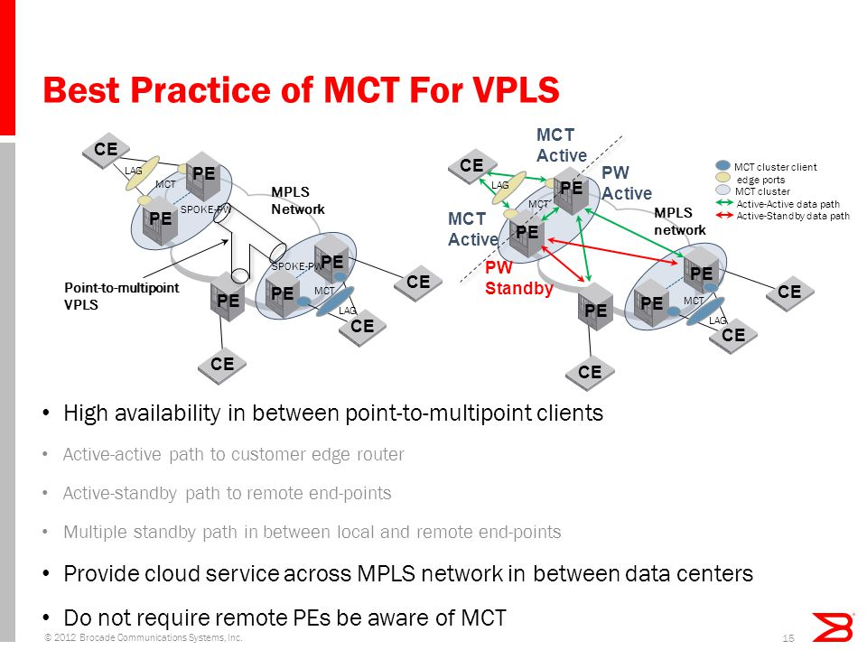 Best Practice of MCT For VPLS