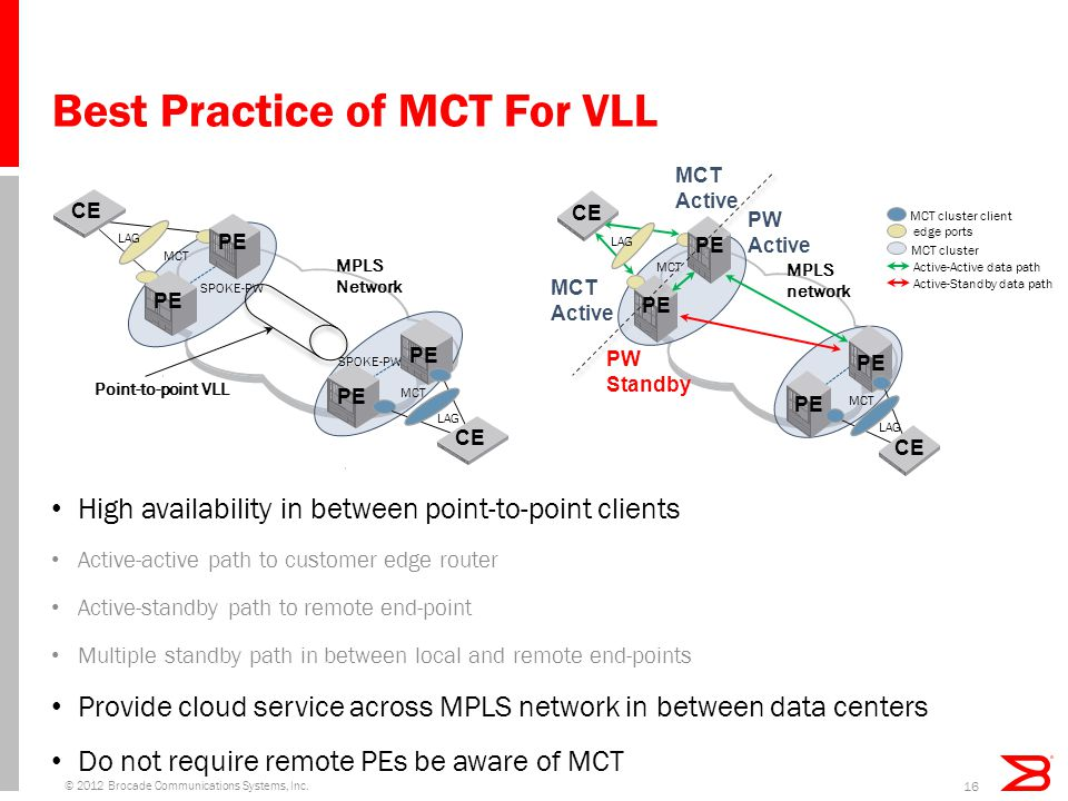 Best Practice of MCT For VLL