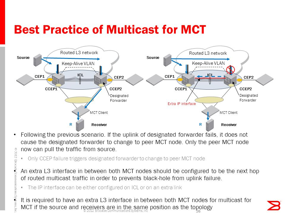 Best Practice of Multicast for MCT