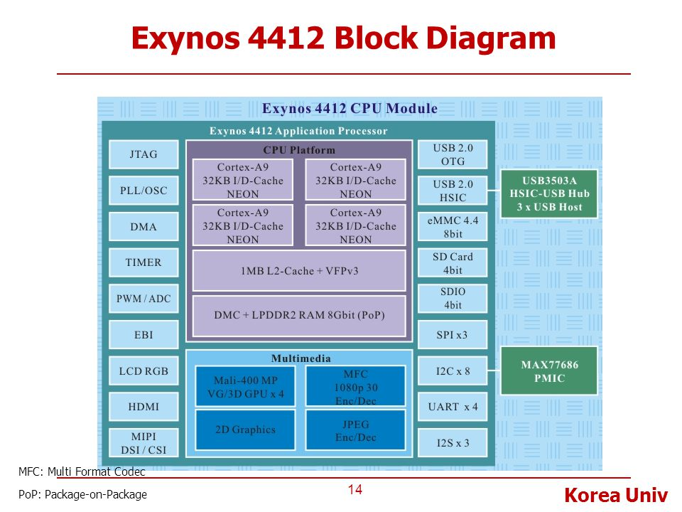 Exynos 4412 Block Diagram MFC: Multi Format Codec