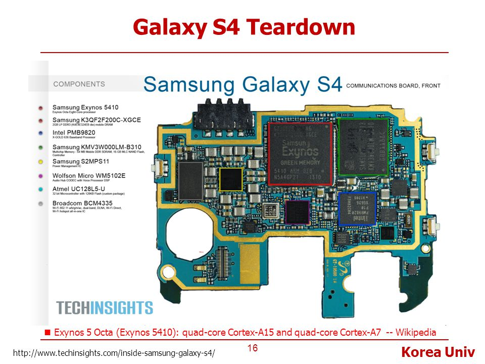 Galaxy S4 Teardown Exynos 5 Octa (Exynos 5410): quad-core Cortex-A15 and quad-core Cortex-A7 -- Wikipedia.