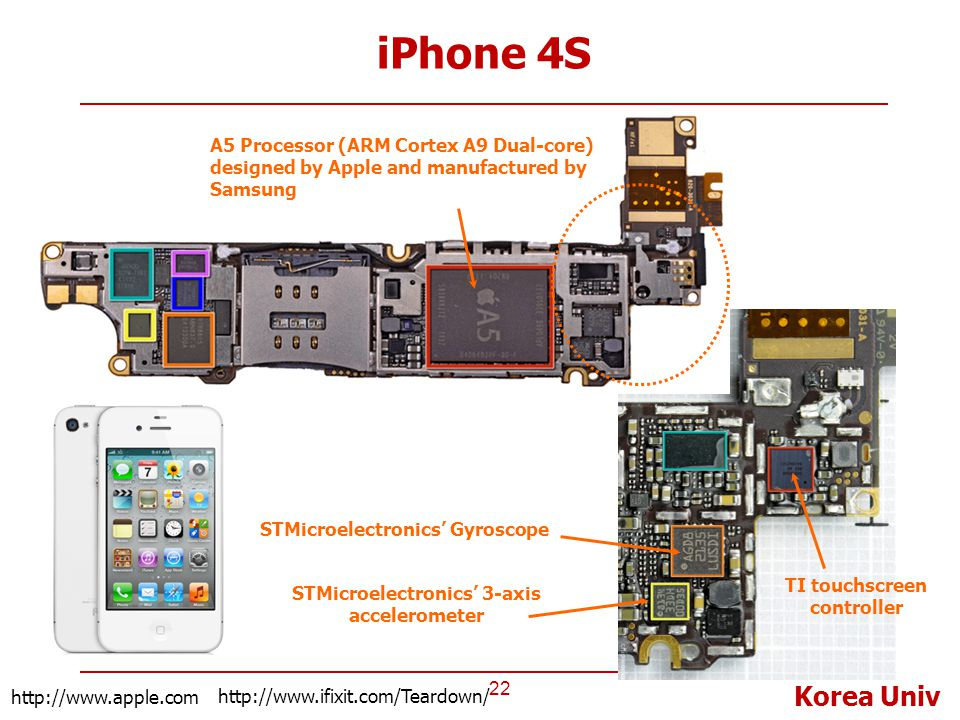 iPhone 4S A5 Processor (ARM Cortex A9 Dual-core) designed by Apple and manufactured by Samsung. TI touchscreen controller.