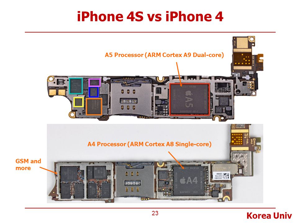 iPhone 4S vs iPhone 4 A5 Processor (ARM Cortex A9 Dual-core)