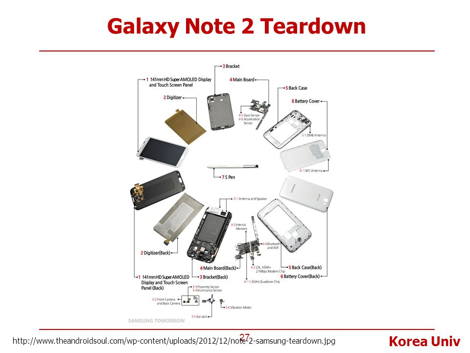 Galaxy Note 2 Teardown http://www.theandroidsoul.com/wp-content/uploads/2012/12/note-2-samsung-teardown.jpg.