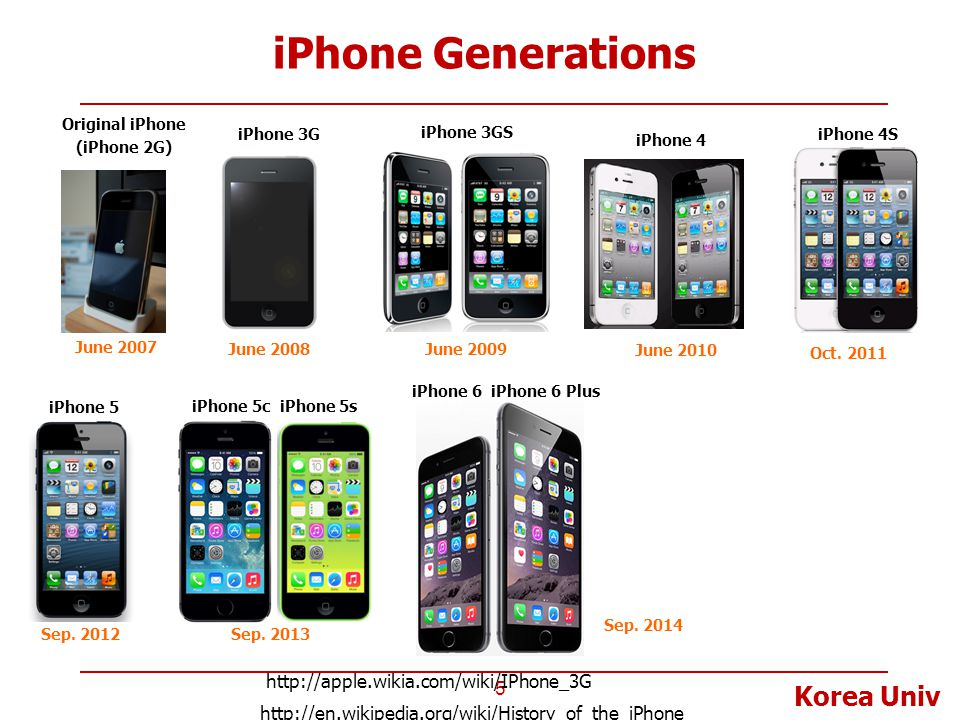 iPhone Generations http://apple.wikia.com/wiki/IPhone_3G