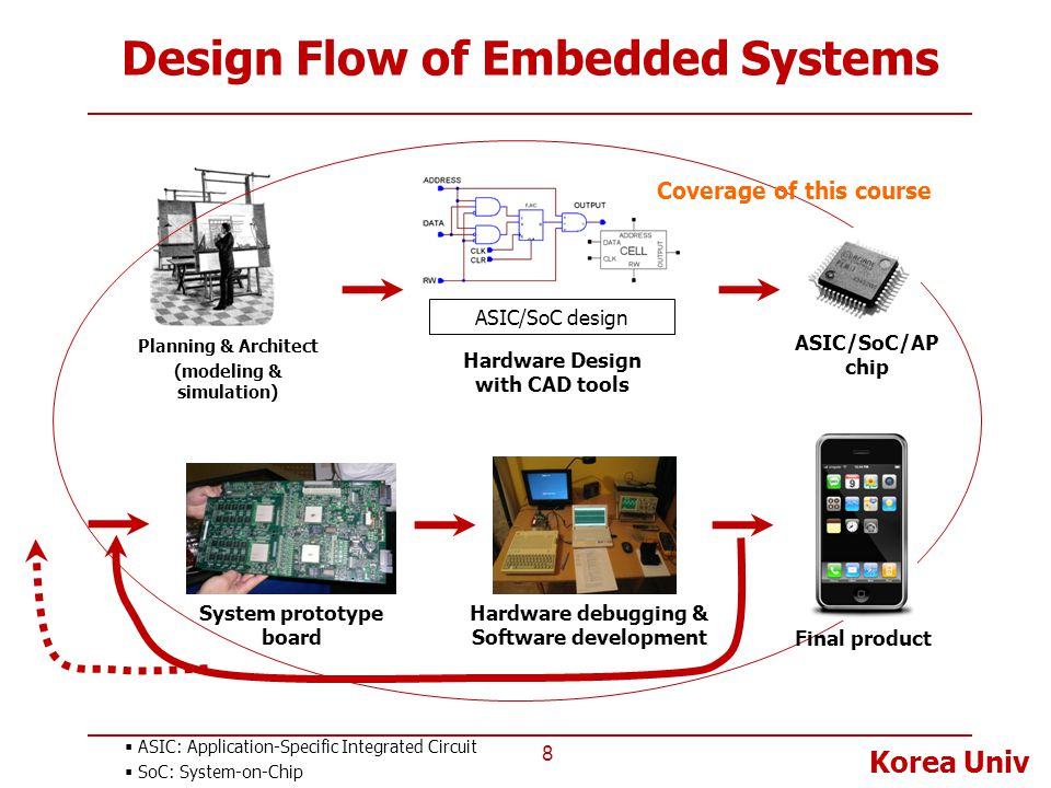 Design Flow of Embedded Systems